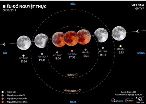 """Giải mã hiện tượng """"mặt trăng máu"""""""