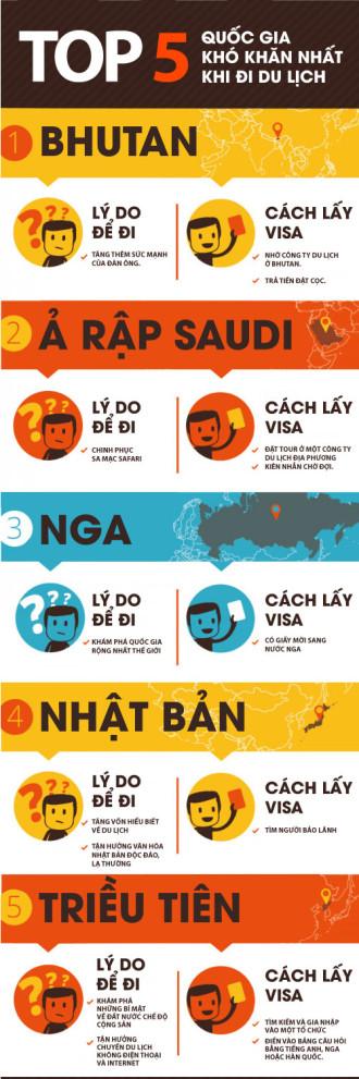 5 quốc gia khó xin visa khi đi du lịch