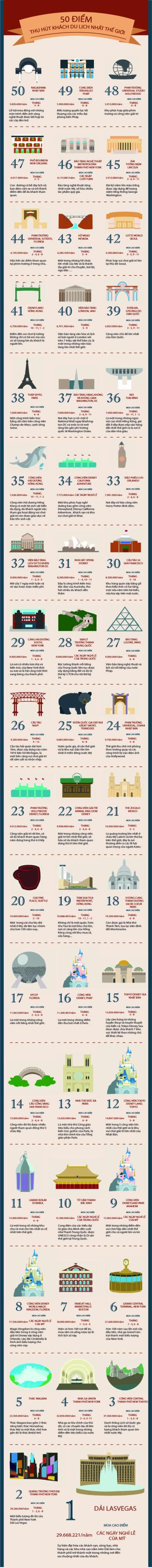 50 điểm đến hút khách du lịch nhất thế giới