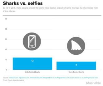 Du khách chết vì selfie nhiều hơn bị cá mập cắn